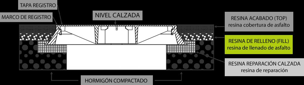 Resina de Llenado a base de bitumen y elastómero de poliuretano
