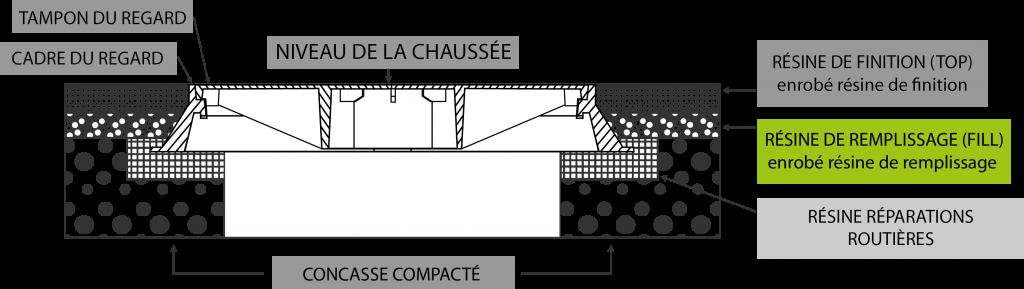 Ciment résine remplissage